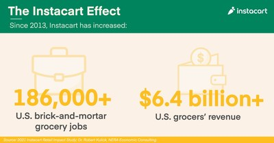 The Instacart Effect since 2013