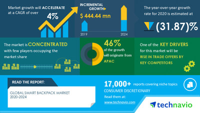 Latest market research report titled Smart Backpack Market by Capacity and Geography - Forecast and Analysis 2020-2024 has been announced by Technavio which is proudly partnering with Fortune 500 companies for over 16 years