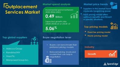 Outplacement Services Market Procurement Research Report