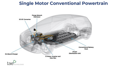 A single-motor conventional powertrain requires a host of costly system-specific components, many of which have inherent limitations that restrict performance and create design constraints.