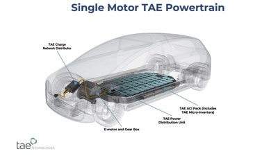 TAE Power Management's building block approach enables designers to target a particular power output using just a few building blocks. The system slashes costs and sourcing challenges by vastly reducing the number of components used and by allowing more design flexibility. The TAE system substantially augments usable power through constant monitoring and balancing of battery power at the module level.