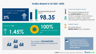 Latest market research report titled Vodka Market in US by Product, Distribution Channel, and Price - Forecast and Analysis 2021-2025 has been announced by Technavio which is proudly partnering with Fortune 500 companies for over 16 years