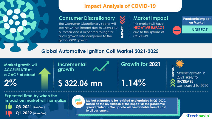 Attractive Opportunities in Automotive Ignition Coil Market by Vehicle Type and Geography - Forecast and Analysis 2021-2025