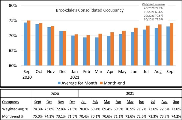Brookdale's Consolidated Occupancy