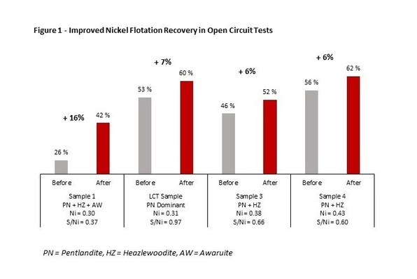 Figure 1 - Improved Nickel Flotation Recovery in Open Circuit Tests (CNW Group/Canada Nickel Company Inc.)