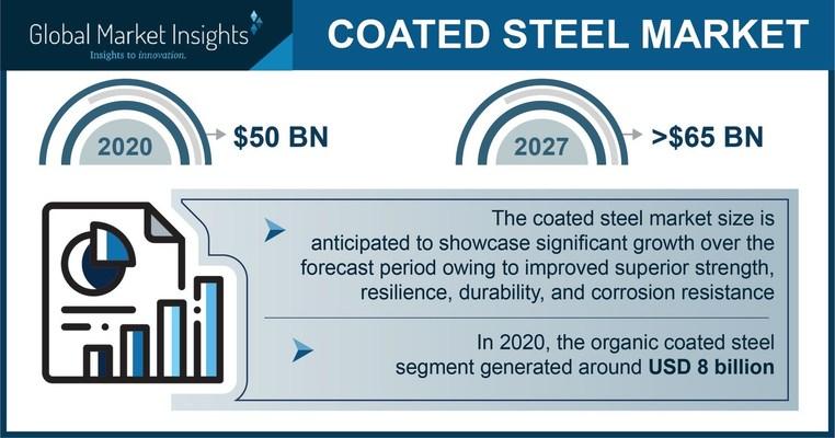 Coated Steel Market