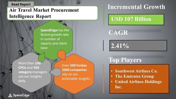 Air Travel Market Procurement Research Report