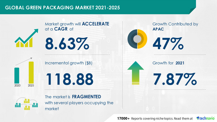 Attractive Opportunities in Green Packaging Market by Product, End-user, and Geography - Forecast and Analysis 2021-2025