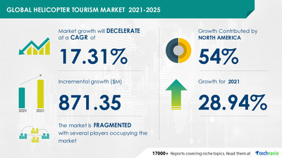 Attractive Opportunities in Helicopter Tourism Market by Type and Geography - Forecast and Analysis 2021-2025