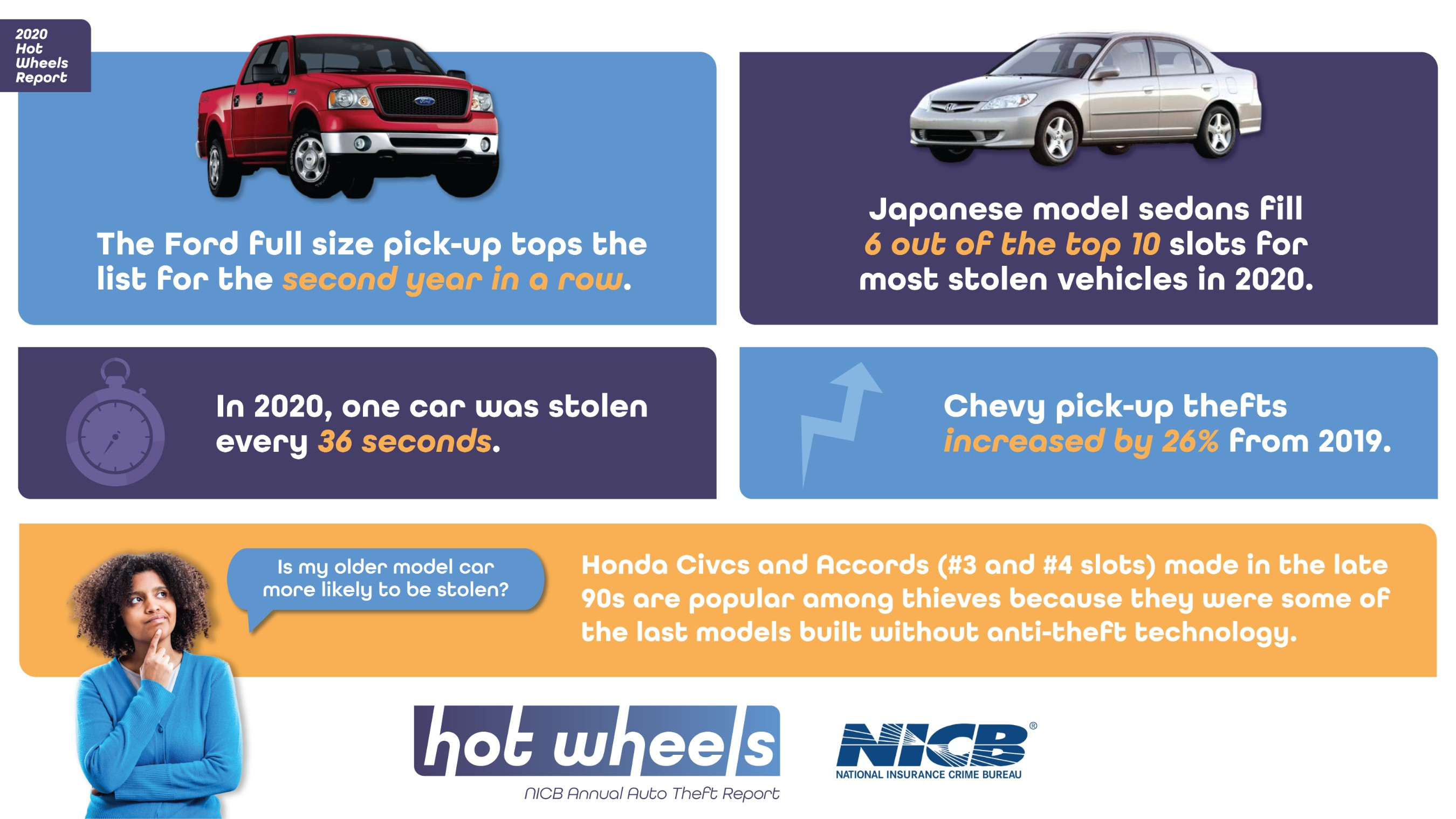 Five takeaways from the NICB 'Hot Wheels' report.