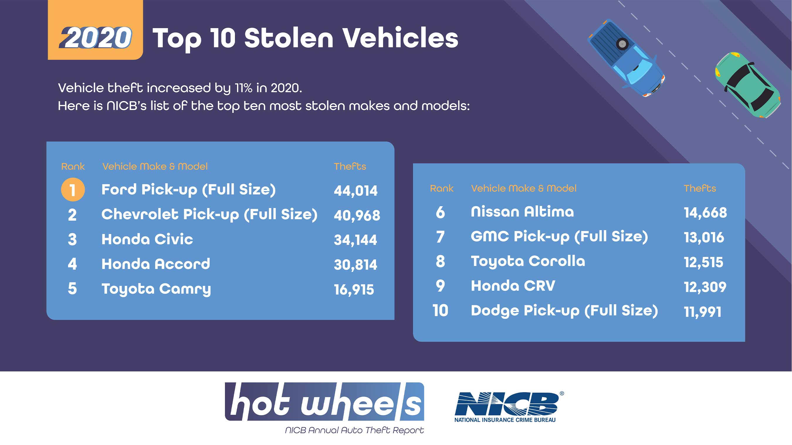 Ford, Chevy, GMC, and Dodge full size pick-ups popular among thieves in certain states.