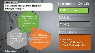 Coffee Bean Market Procurement Research Report