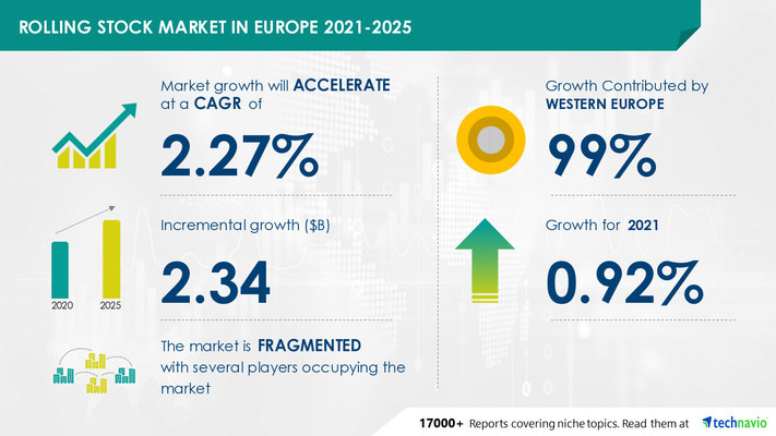 Attractive Opportunities in Rolling Stock Market in Europe by Product and Geography - Forecast and Analysis 2021-2025
