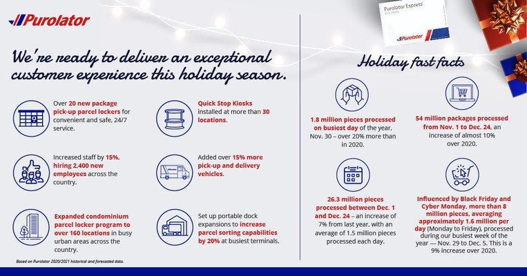 Purolator today announced its investments and plans to meet an expected demand of over 54 million packages this holiday season. These include tripling the number of contactless Quick Stop Kiosk drop-off and pick-up locations, adding parcel lockers for 24/7 access at its busiest terminals and hiring more than 2,400 new employees across Canada. (CNW Group/Purolator Inc.)