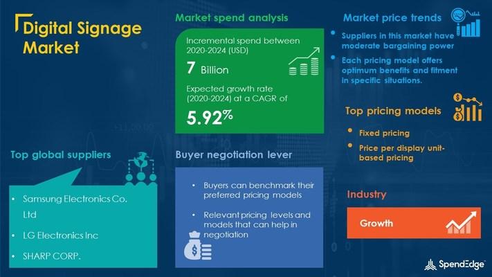 Digital Signage Sourcing and Procurement Market Report